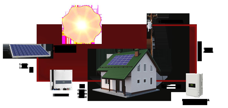 Efeito Solar